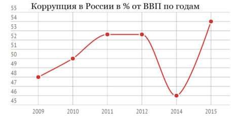США о коррупции в России