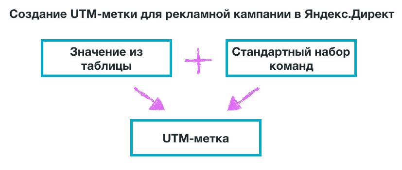Что такое utm-метки